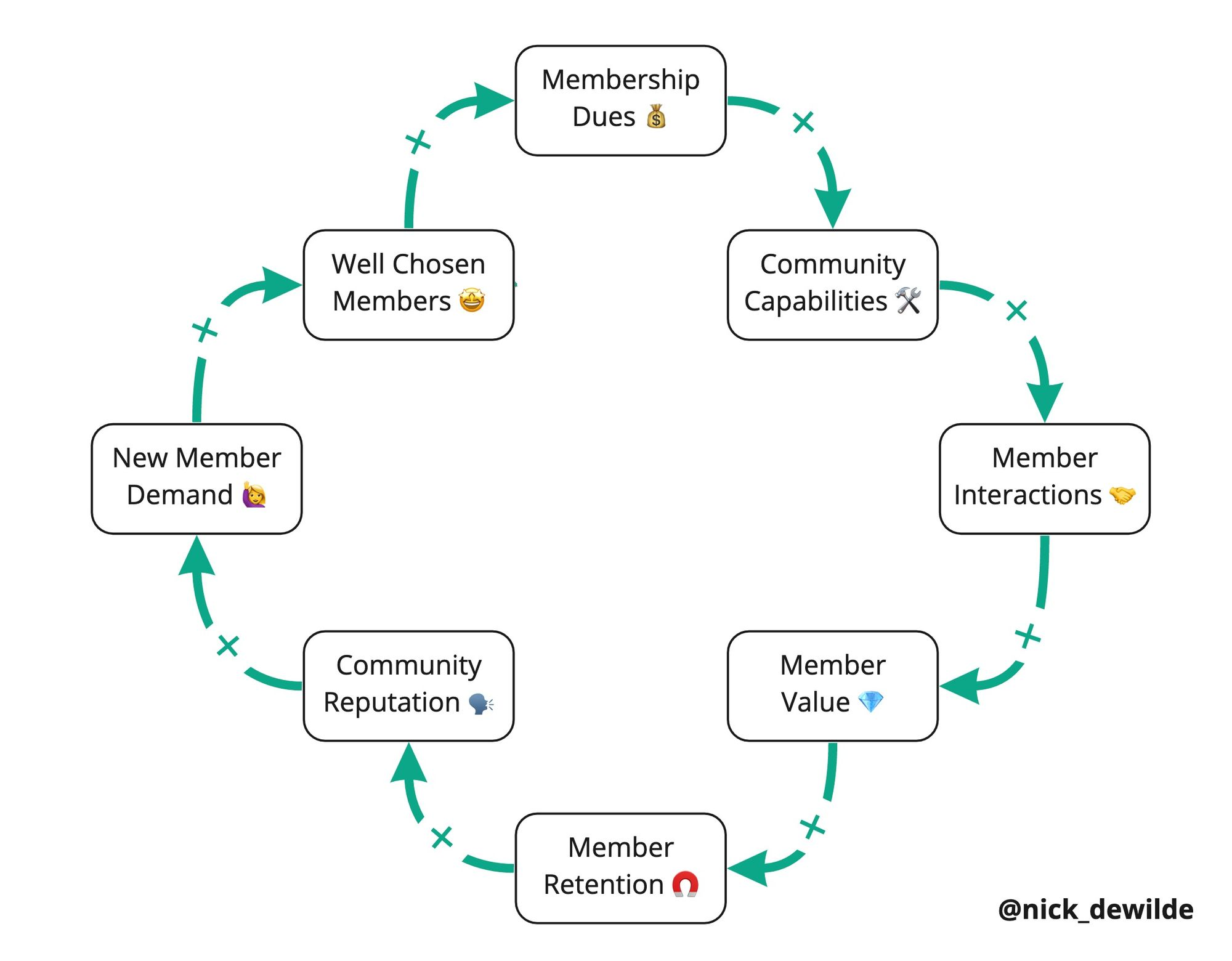 The Social Architecture of Impactful Communities